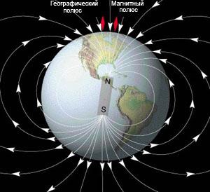 Магнитное поле Земли - магнитные полюса